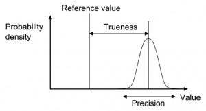 trueness