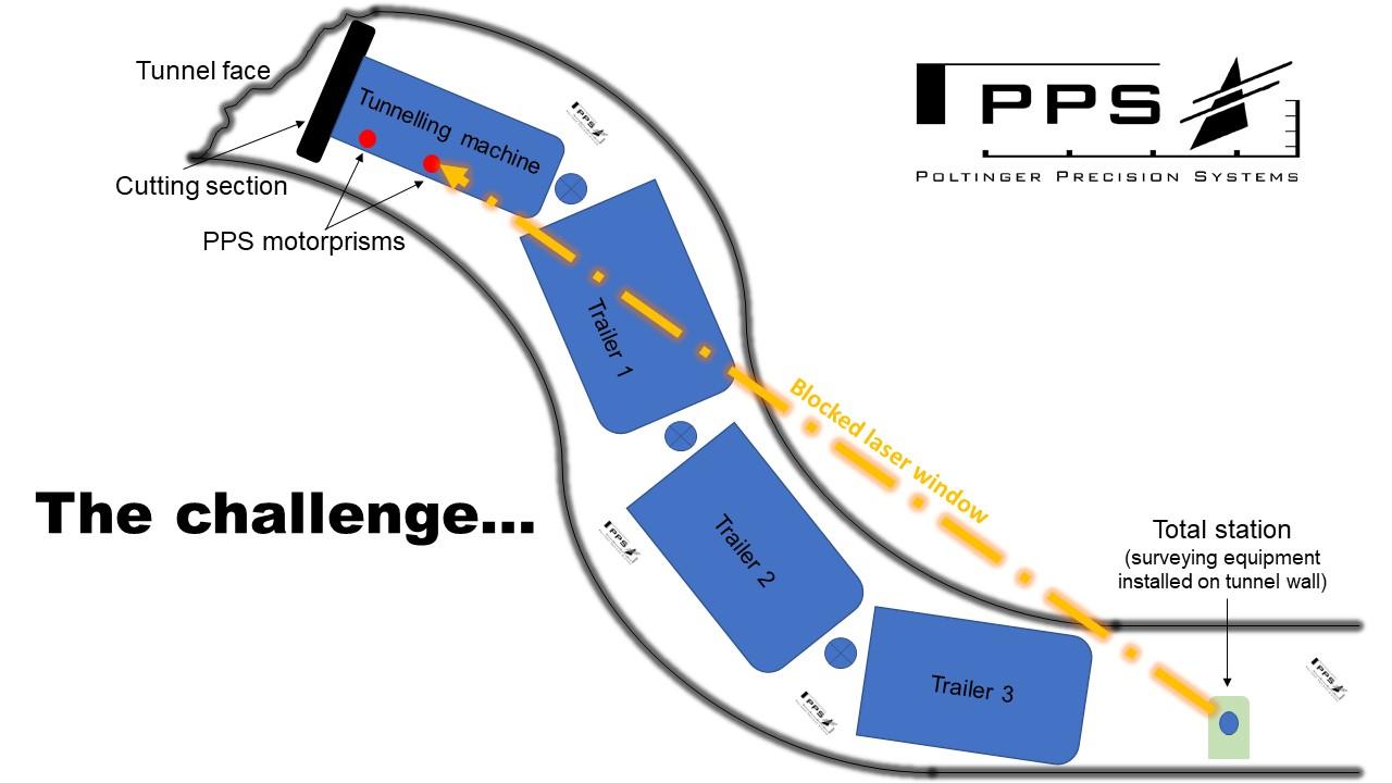 The PPS mobile traverse system - Tunnelsurveyor